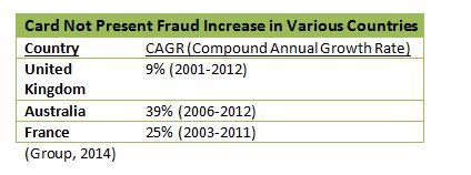 CNP fraud