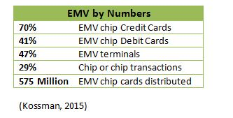 EMV by numbers
