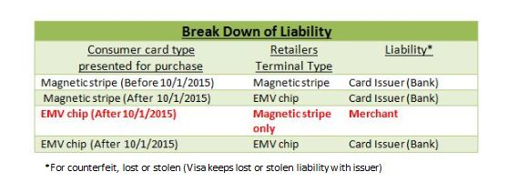 break down of liability