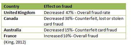 effect on fraud